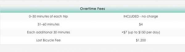 overtime pricing