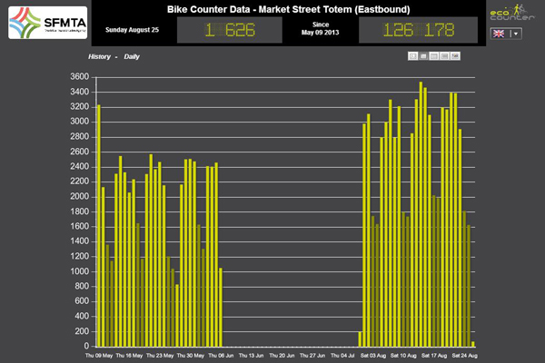 Data from bike counter for since May 9. Image courtesy of SFMTA.